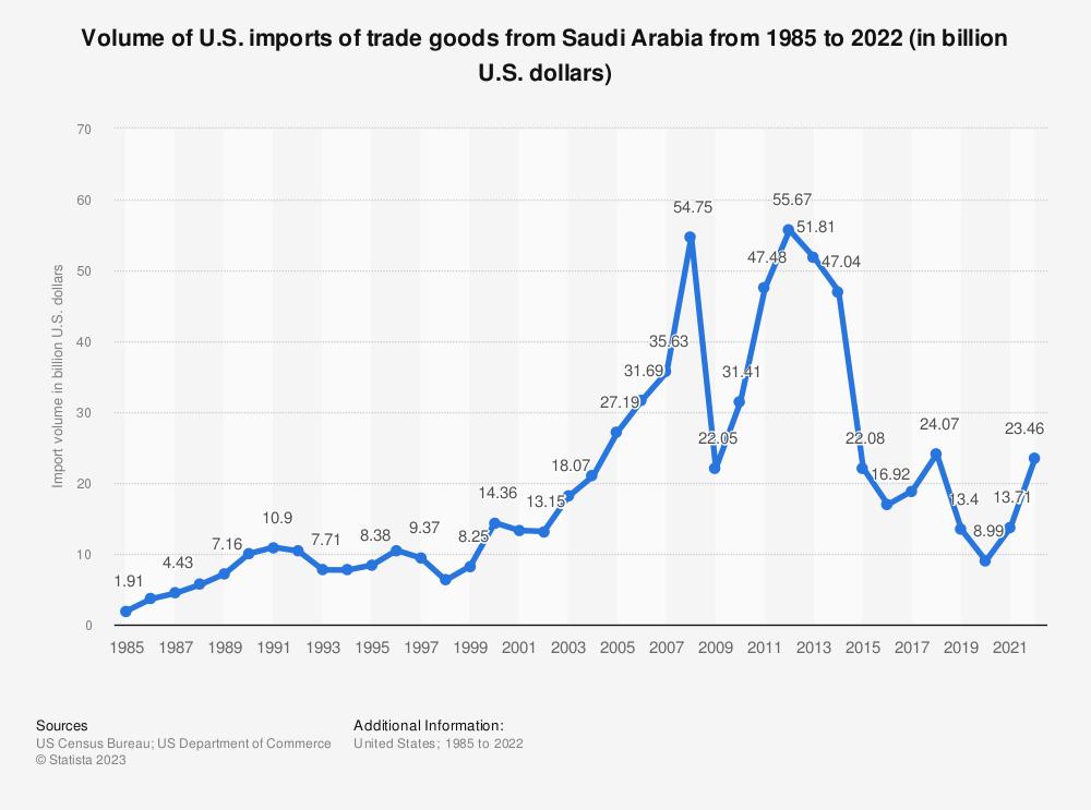 Statistic: Volume of U.S. imports of trade goods from Saudi Arabia from 1985 to 2019 (in billion U.S. dollars) | Statista