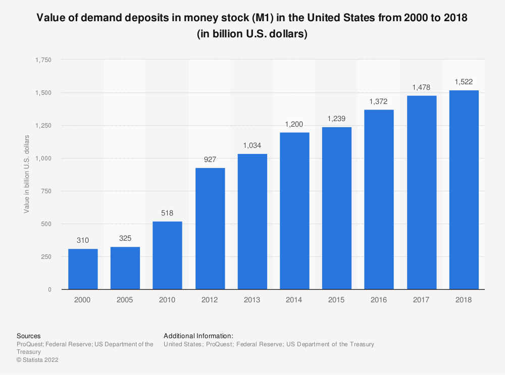 Statistic: Value of demand deposits in money stock (M1) in the United States from 2000 to 2017 (in billion U.S. dollars)   Statista