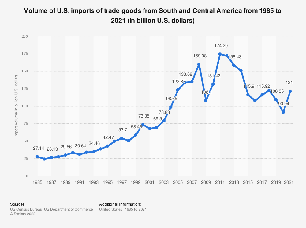 Statistic: Volume of U.S. imports of trade goods from South and Central America from 1985 to 2019 (in billion U.S. dollars) | Statista