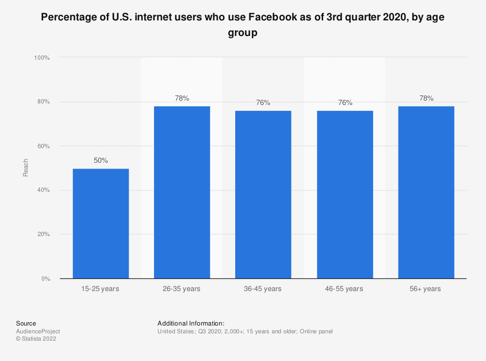 Statistic: Percentage of U.S. internet users who use Facebook as of 3rd quarter 2020, by age group | Statista