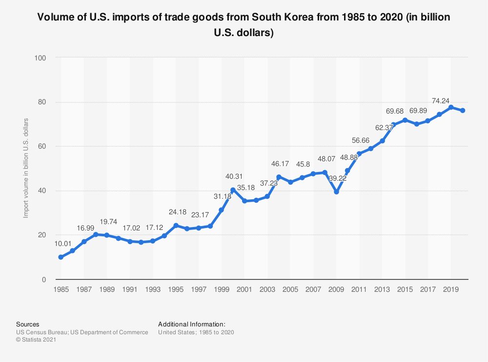 Statistic: Volume of U.S. imports of trade goods from South Korea from 1985 to 2018 (in billion U.S. dollars) | Statista
