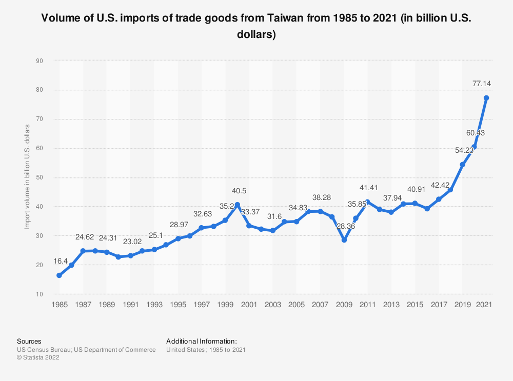 Statistic: Volume of U.S. imports of trade goods from Taiwan from 1985 to 2018 (in billion U.S. dollars) | Statista