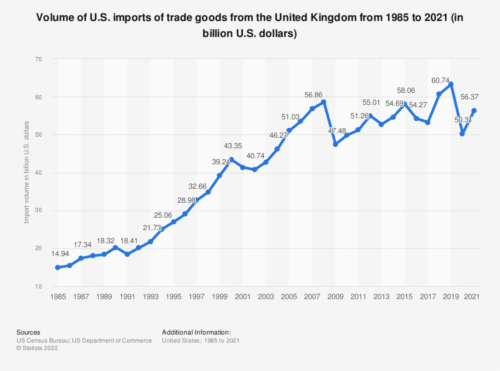 Statistic: Volume of U.S. imports of trade goods from the United Kingdom from 1985 to 2019 (in billion U.S. dollars) | Statista