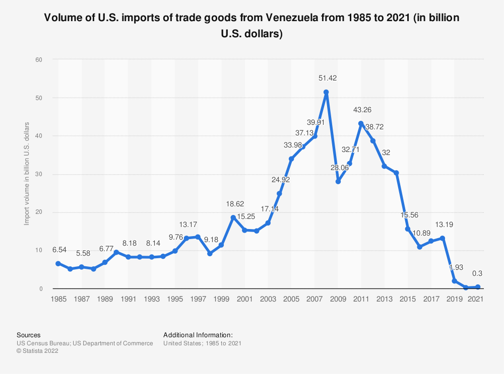 Statistic: Volume of U.S. imports of trade goods from Venezuela from 1985 to 2019 (in billion U.S. dollars) | Statista