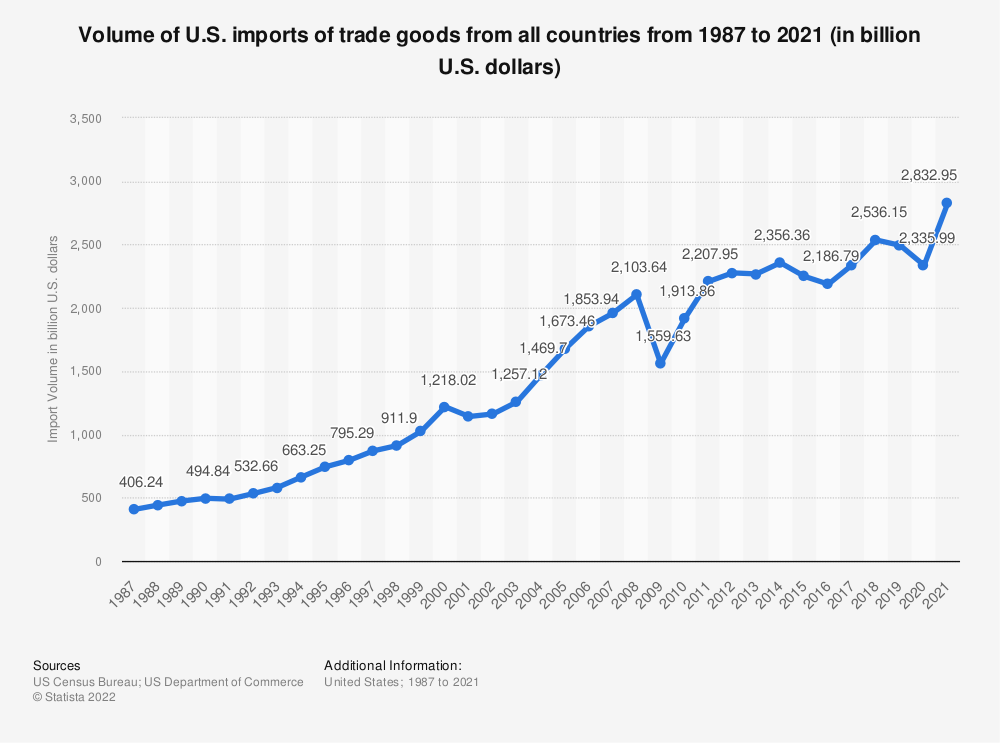 Statistic: Volume of U.S. imports of trade goods from all countries from 1987 to 2018 (in billion U.S. dollars) | Statista