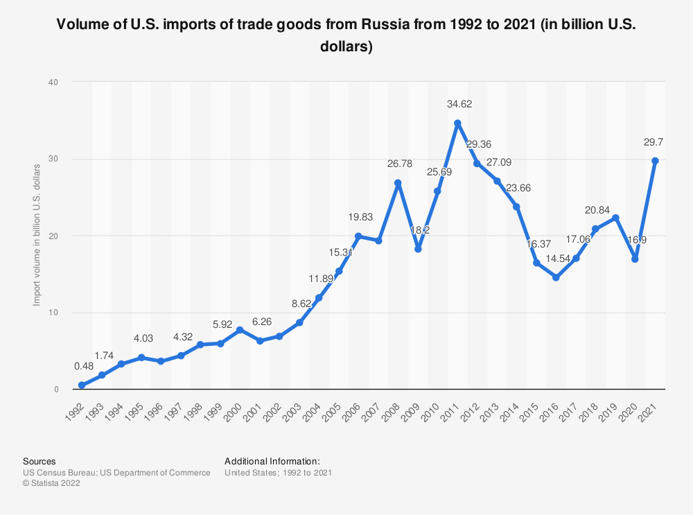Statistic: Volume of U.S. imports of trade goods from Russia from 1992 to 2018 (in billion U.S. dollars) | Statista