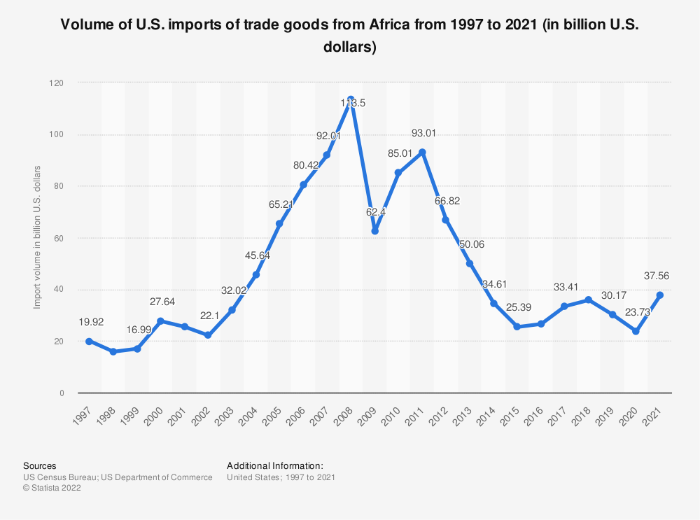 Statistic: Volume of U.S. imports of trade goods from Africa from 1997 to 2019 (in billion U.S. dollars) | Statista