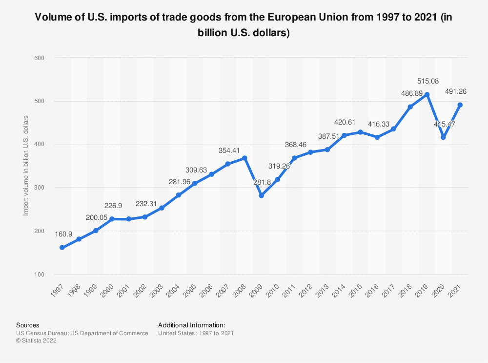 Statistic: Volume of U.S. imports of trade goods from the European Union from 1997 to 2019 (in billion U.S. dollars) | Statista
