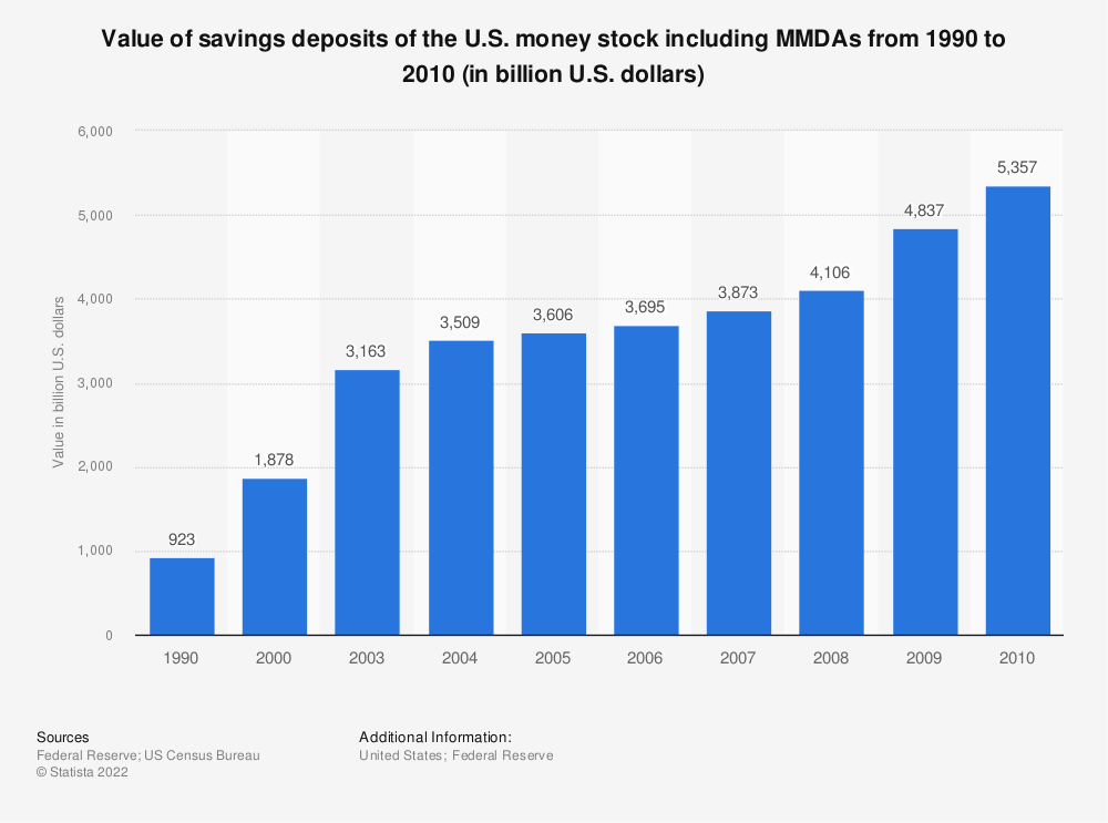 Statistic: Value of savings deposits of the U.S. money stock including MMDAs from 1990 to 2010 (in billion U.S. dollars) | Statista