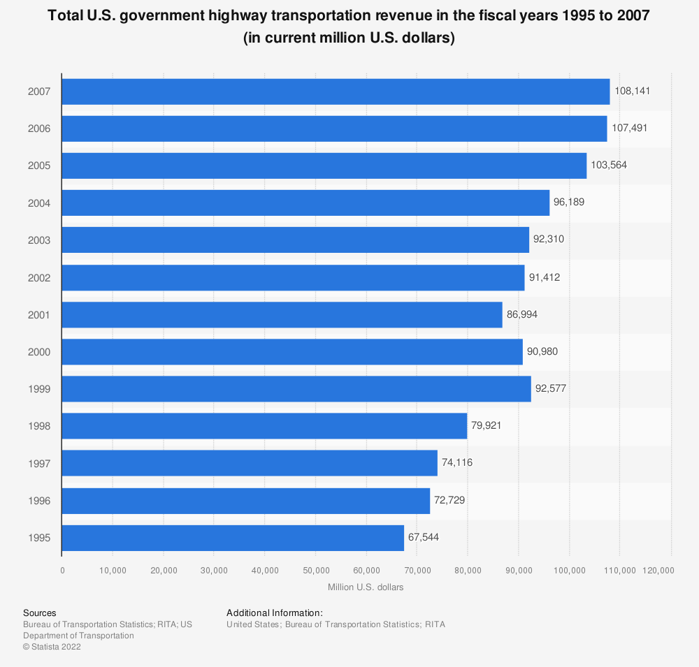 Statistic: Total U.S. government highway transportation revenue in the fiscal years 1995 to 2007 (in current million U.S. dollars) | Statista