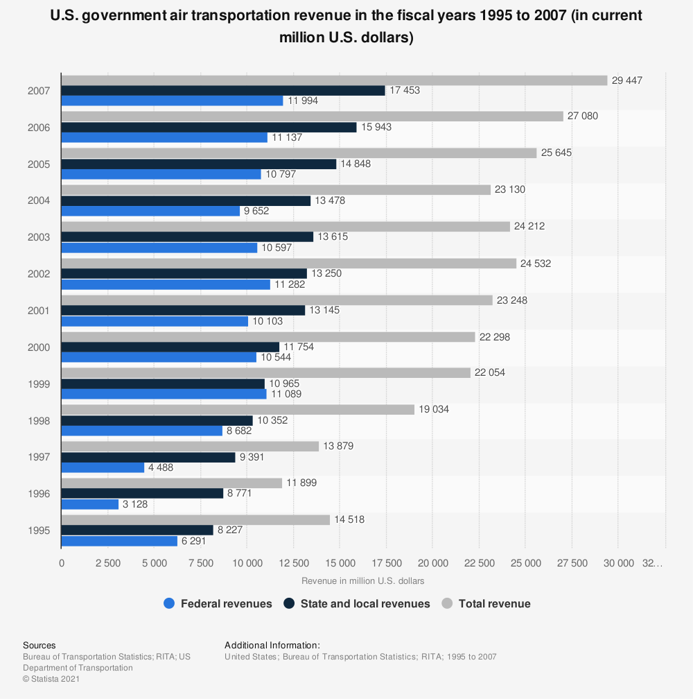 Statistic: U.S. government air transportation revenue in the fiscal years 1995 to 2007 (in current million U.S. dollars) | Statista
