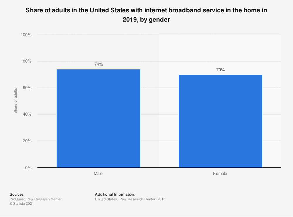 Statistic: Share of adults in the United States with internet broadband service in the home in 2018, by gender | Statista
