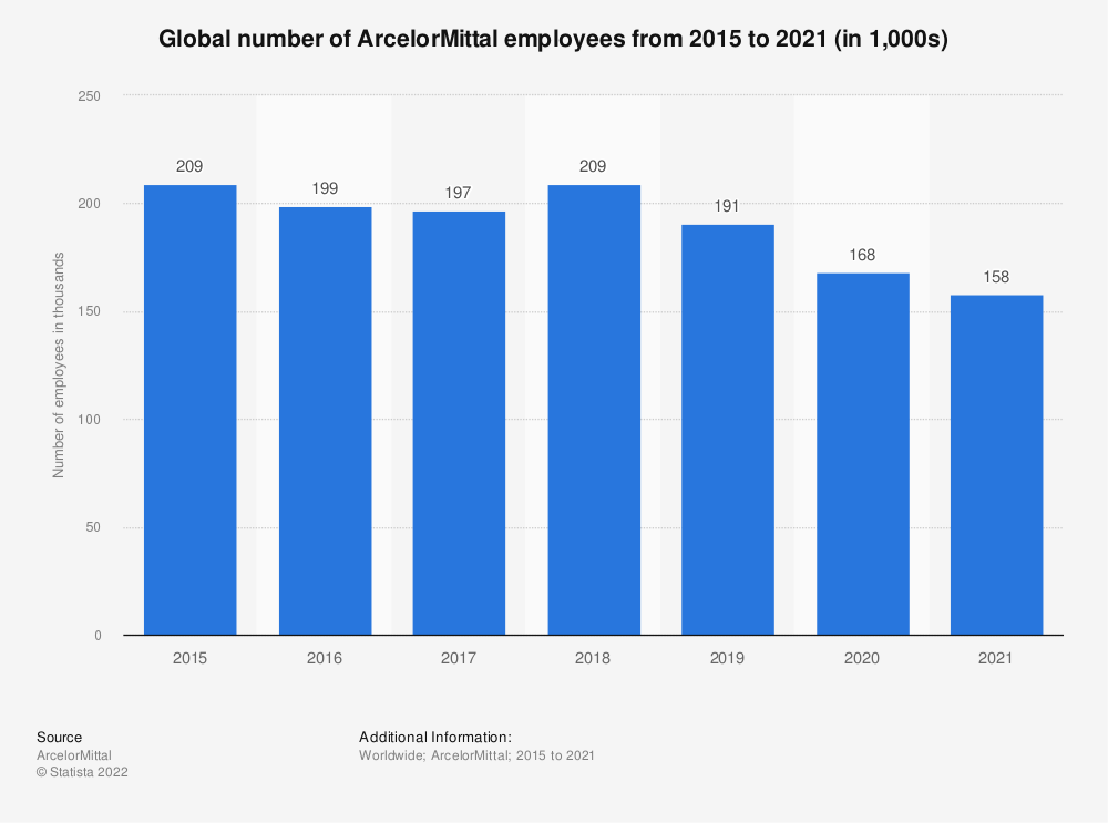 Statistic: Global number of ArcelorMittal employees from 2015 to 2019 (in 1,000s)   Statista
