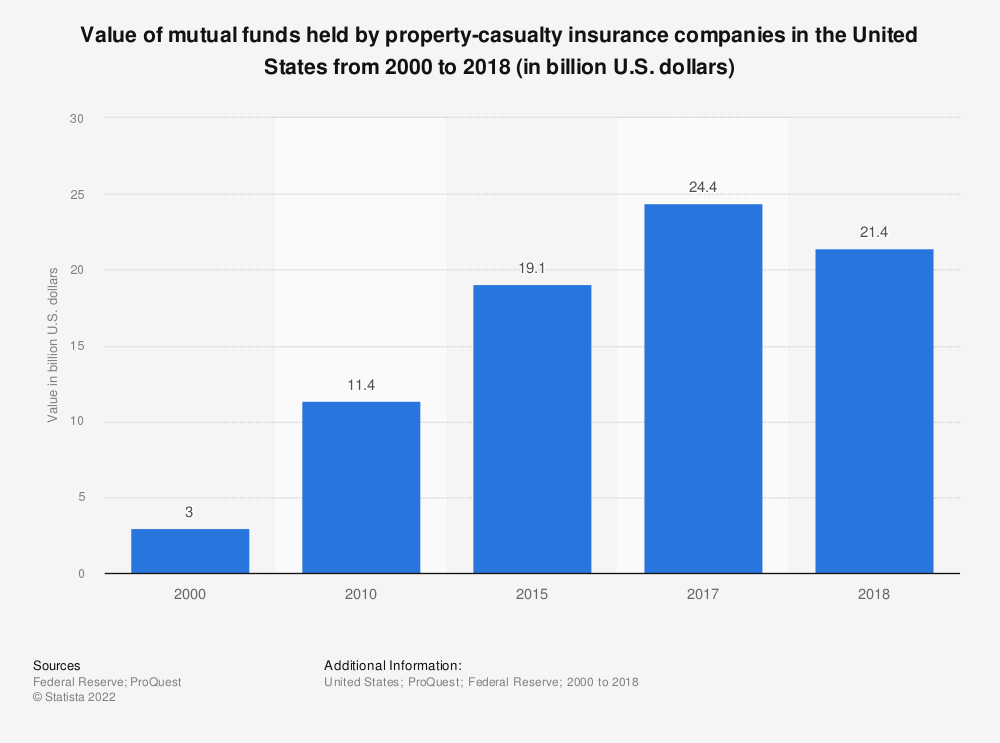 Statistic: Value of mutual funds held by property-casualty insurance companies in the United States from 2000 to 2017 (in billion U.S. dollars) | Statista