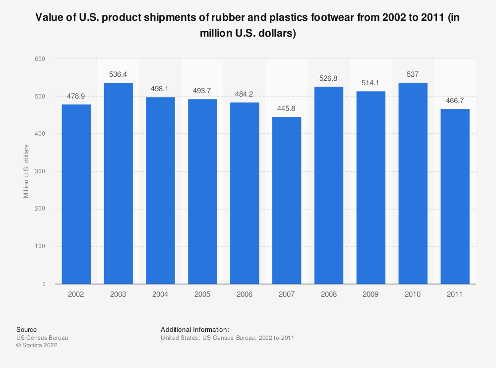 Statistic: Value of U.S. product shipments of rubber and plastics footwear from 2002 to 2011 (in million U.S. dollars) | Statista