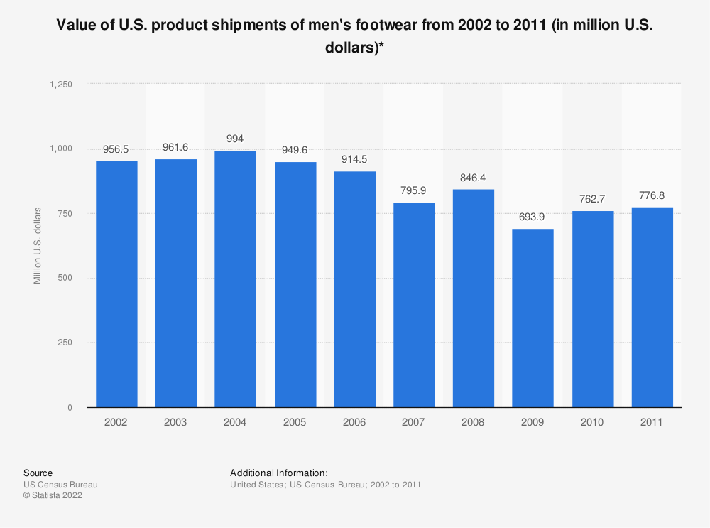 Statistic: Value of U.S. product shipments of men's footwear from 2002 to 2011 (in million U.S. dollars)* | Statista