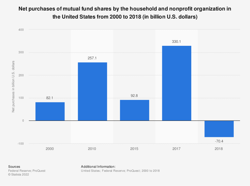 Statistic: Net purchases of mutual fund shares by the household and nonprofit organization in the United States from 2000 to 2017 (in billion U.S. dollars) | Statista