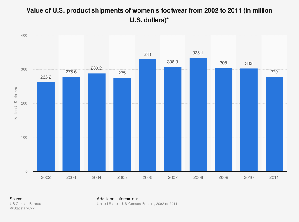 Statistic: Value of U.S. product shipments of women's footwear from 2002 to 2011 (in million U.S. dollars)* | Statista