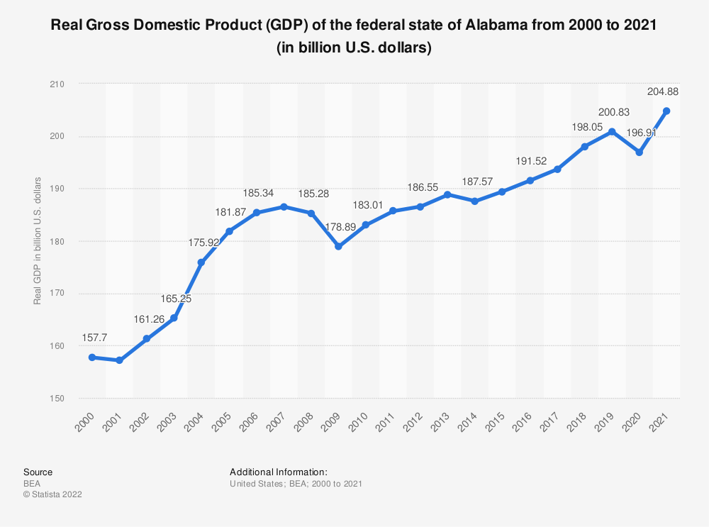 Statistic: Real Gross Domestic Product (GDP) of the federal state of Alabama from 2000 to 2017 (in billion U.S. dollars) | Statista
