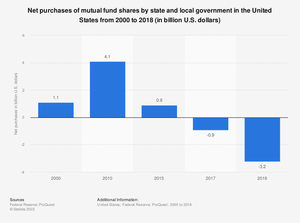 Statistic: Net purchases of mutual fund shares by state and local government in the United States from 2000 to 2018 (in billion U.S. dollars) | Statista