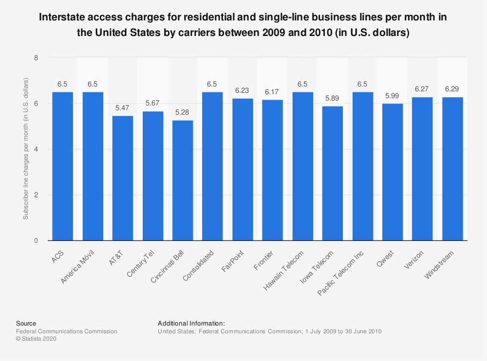 Statistic: Interstate access charges for residential and single-line business lines per month in the United States by carriers between 2009 and 2010 (in U.S. dollars) | Statista