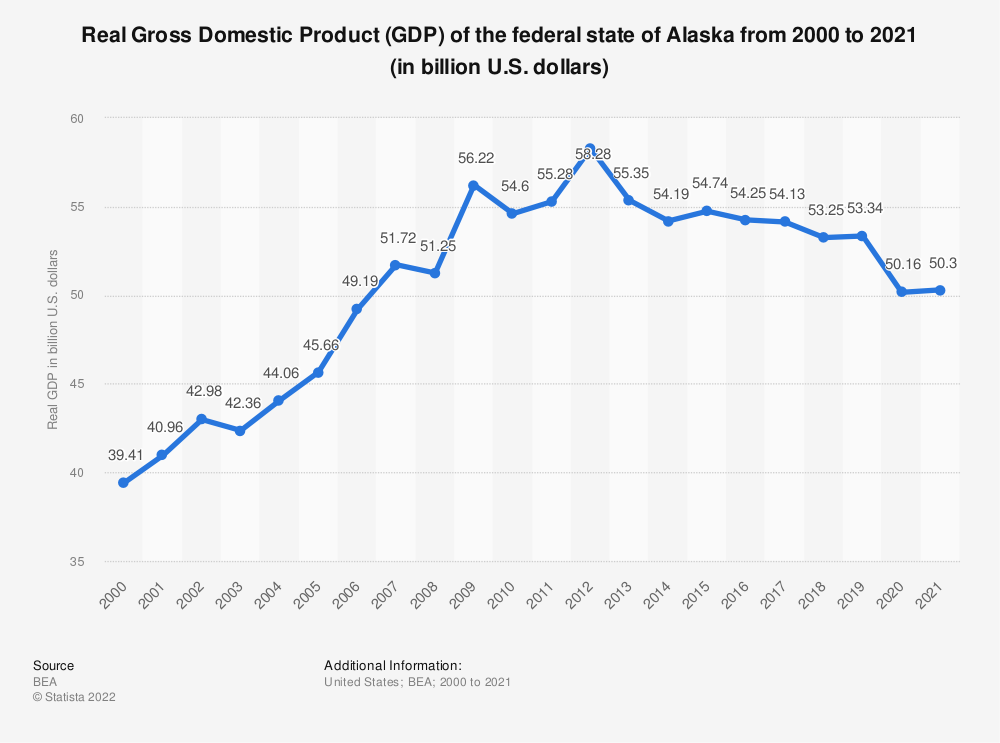 Statistic: Real Gross Domestic Product (GDP) of the federal state of Alaska from 2000 to 2018 (in billion U.S. dollars) | Statista