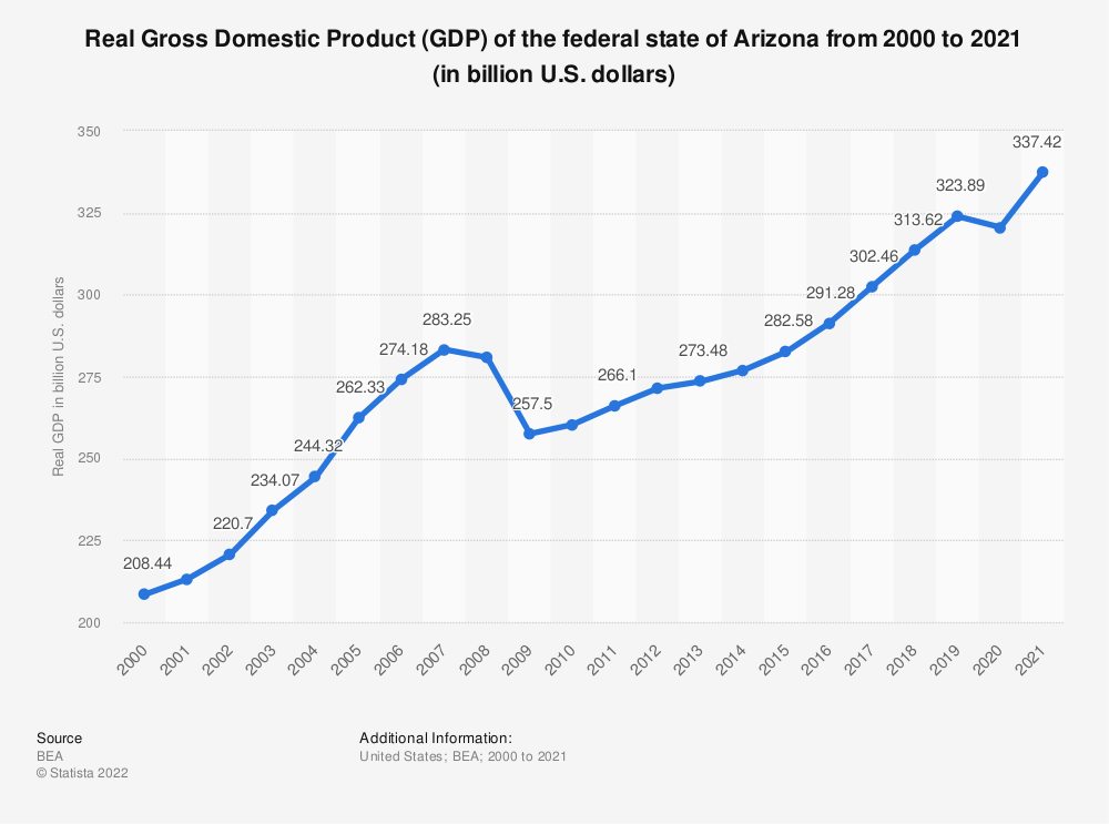 Statistic: Real Gross Domestic Product (GDP) of the federal state of Arizona from 2000 to 2019 (in billion U.S. dollars) | Statista
