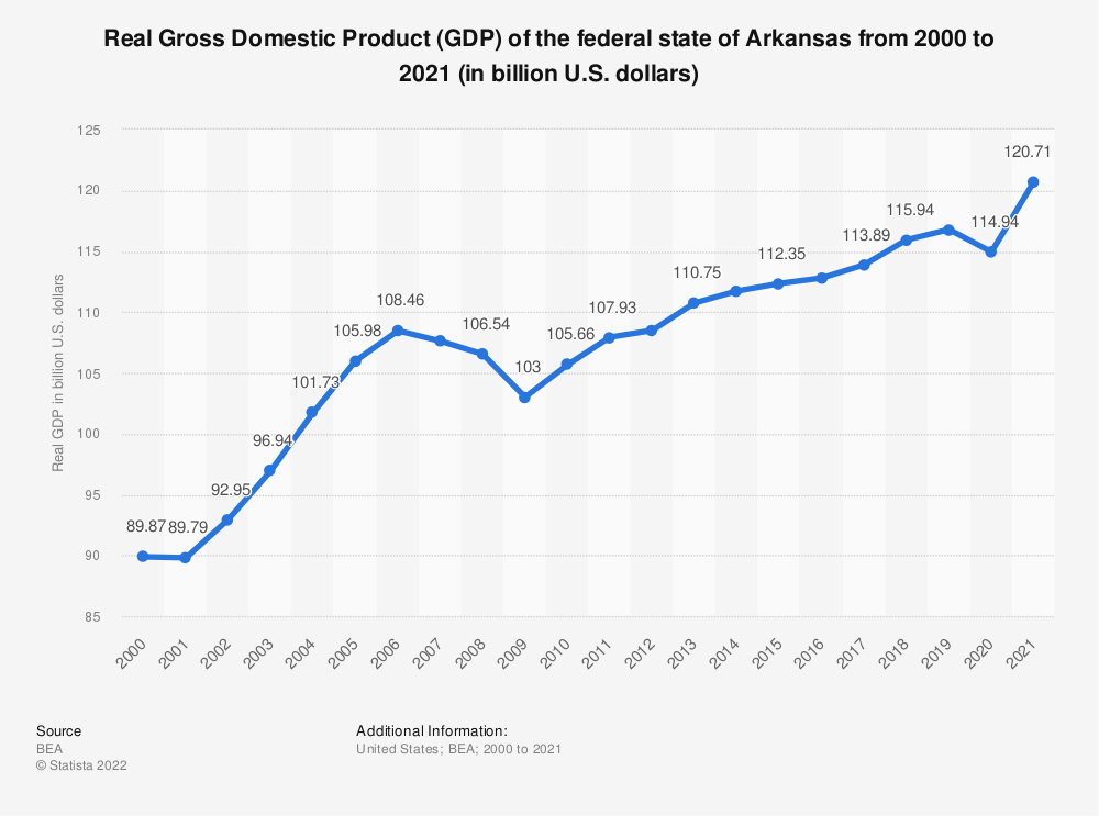 Statistic: Real Gross Domestic Product (GDP) of the federal state of Arkansas from 2000 to 2018 (in billion U.S. dollars) | Statista