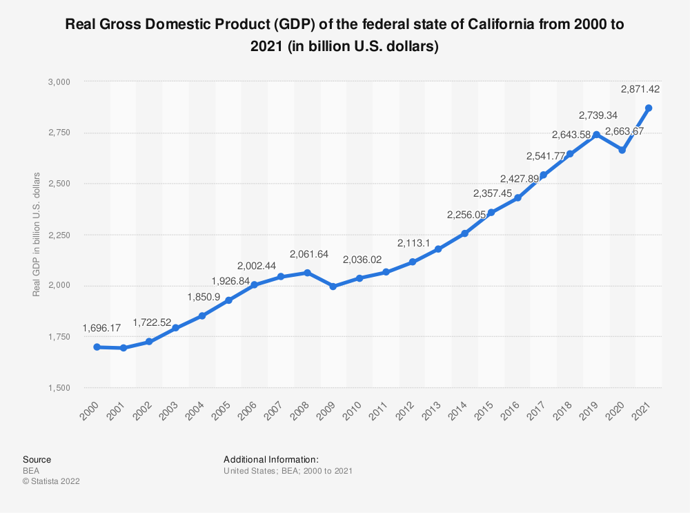 Statistic: Real Gross Domestic Product (GDP) of the federal state of California from 2000 to 2019 (in billion U.S. dollars) | Statista