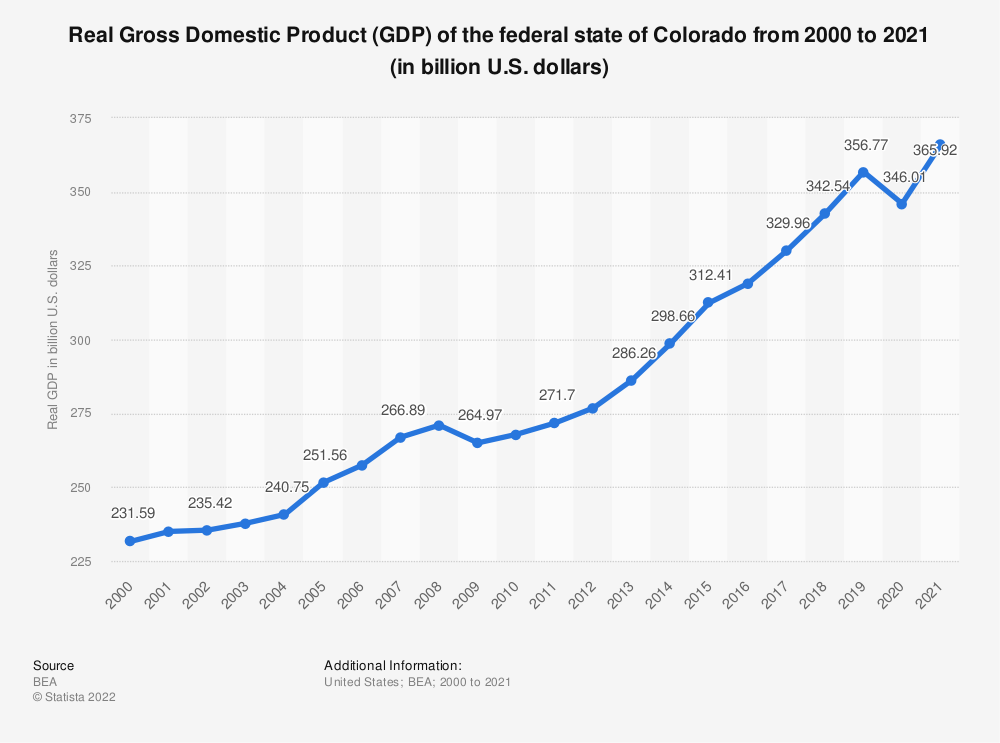 Statistic: Real Gross Domestic Product (GDP) of the federal state of Colorado from 2000 to 2019 (in billion U.S. dollars) | Statista