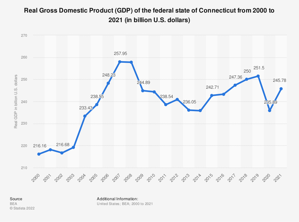 Statistic: Real Gross Domestic Product (GDP) of the federal state of Connecticut from 2000 to 2019 (in billion U.S. dollars) | Statista
