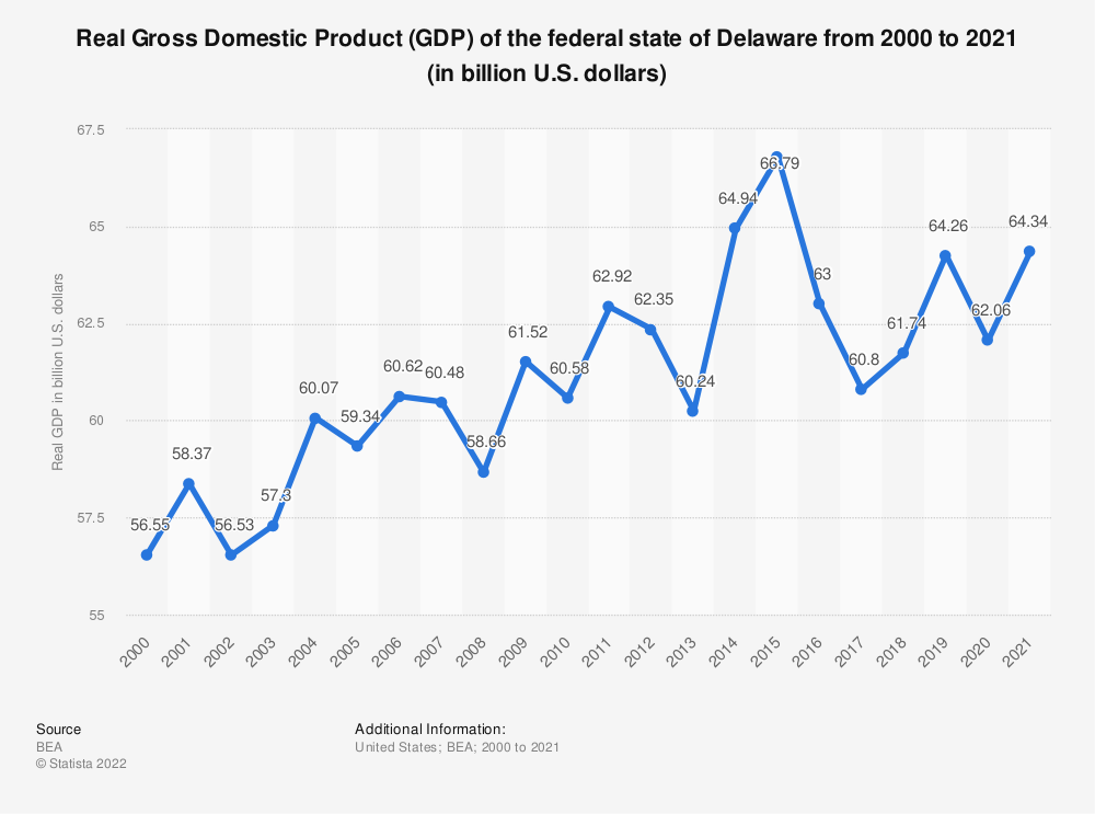 Statistic: Real Gross Domestic Product (GDP) of the federal state of Delaware from 2000 to 2018 (in billion U.S. dollars) | Statista