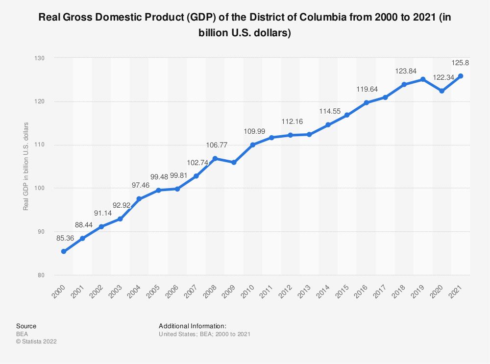 Statistic: Real Gross Domestic Product (GDP) of the District of Columbia from 2000 to 2019 (in billion U.S. dollars) | Statista