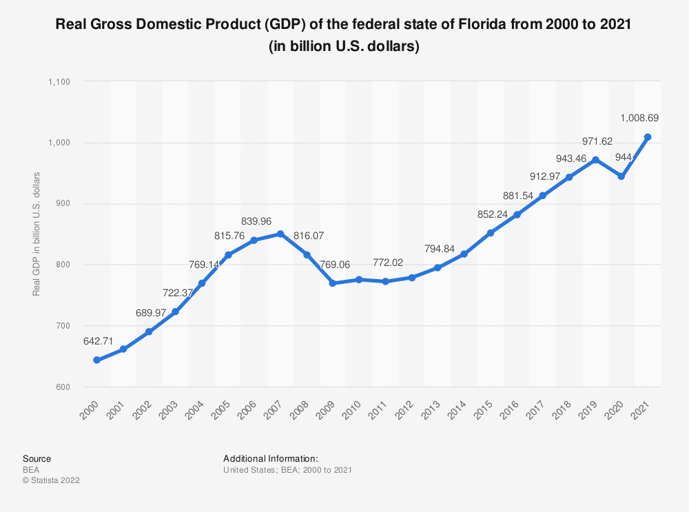Statistic: Real Gross Domestic Product (GDP) of the federal state of Florida from 2000 to 2019 (in billion U.S. dollars) | Statista