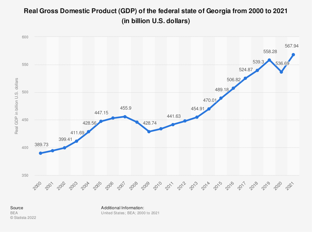 Statistic: Real Gross Domestic Product (GDP) of the federal state of Georgia from 2000 to 2019 (in billion U.S. dollars) | Statista