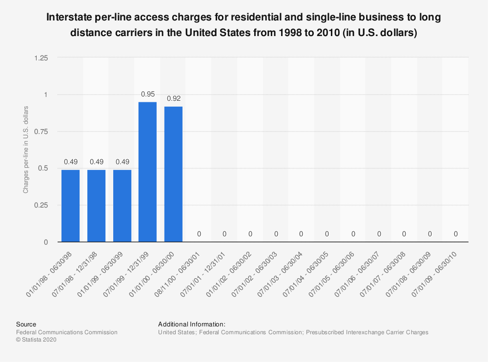 Statistic: Interstate per-line access charges for residential and single-line business to long distance carriers in the United States from 1998 to 2010 (in U.S. dollars) | Statista
