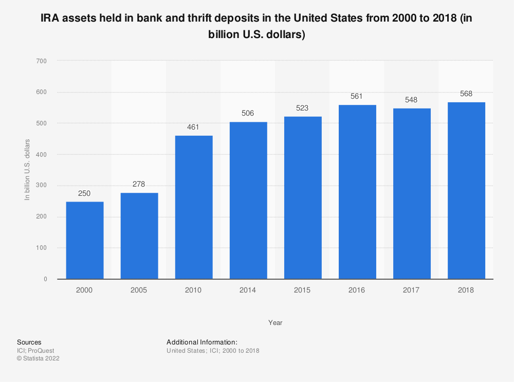 Statistic: IRA assets held in bank and thrift deposits in the United States from 2000 to 2018 (in billion U.S. dollars) | Statista