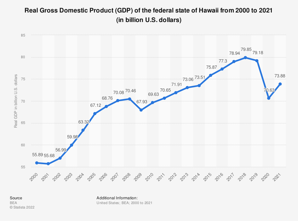 Statistic: Real Gross Domestic Product (GDP) of the federal state of Hawaii from 2000 to 2018 (in billion U.S. dollars) | Statista