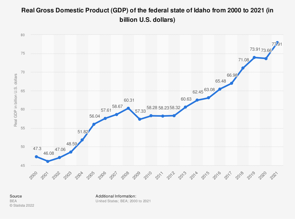 Statistic: Real Gross Domestic Product (GDP) of the federal state of Idaho from 2000 to 2018 (in billion U.S. dollars) | Statista