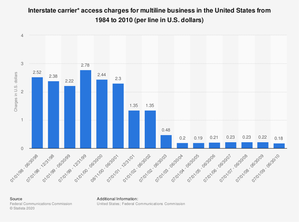 Statistic: Interstate carrier* access charges for multiline business in the United States from 1984 to 2010 (per line in U.S. dollars) | Statista