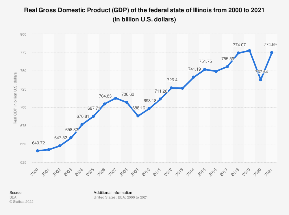 Statistic: Real Gross Domestic Product (GDP) of the federal state of Illinois from 2000 to 2018 (in billion U.S. dollars) | Statista