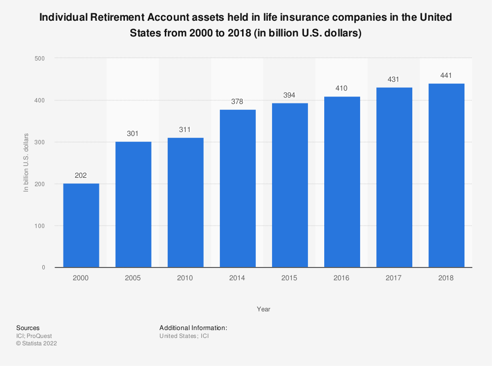 Statistic: Individual Retirement Account assets held in life insurance companies in the United States from 2000 to 2018 (in billion U.S. dollars) | Statista