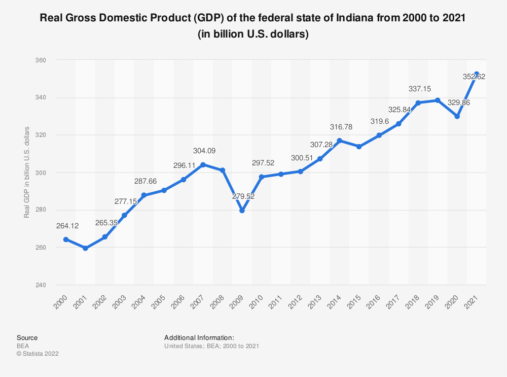 Statistic: Real Gross Domestic Product (GDP) of the federal state of Indiana from 2000 to 2018 (in billion U.S. dollars) | Statista