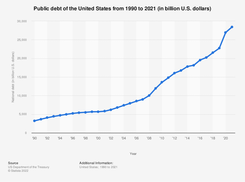 Statistic: Public debt of the United States from 1990 to 2018* (in billion U.S. dollars) | Statista