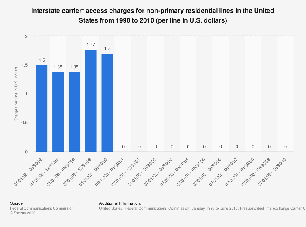 Statistic: Interstate carrier* access charges for non-primary residential lines in the United States from 1998 to 2010 (per line in U.S. dollars) | Statista