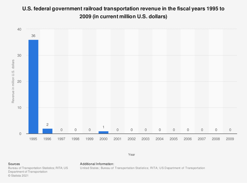 Statistic: U.S. federal government railroad transportation revenue in the fiscal years 1995 to 2009 (in current million U.S. dollars) | Statista