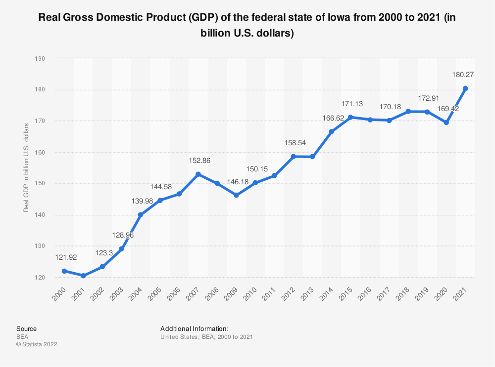 Statistic: Real Gross Domestic Product (GDP) of the federal state of Iowa from 2000 to 2018 (in billion U.S. dollars) | Statista
