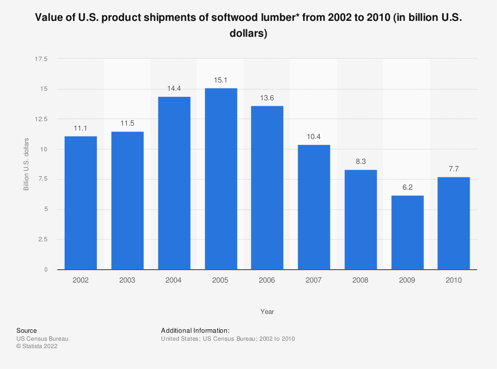 Statistic: Value of U.S. product shipments of softwood lumber* from 2002 to 2010 (in billion U.S. dollars) | Statista