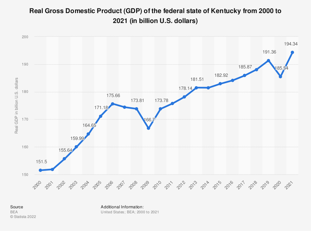 Statistic: Real Gross Domestic Product (GDP) of the federal state of Kentucky from 2000 to 2017 (in billion U.S. dollars) | Statista
