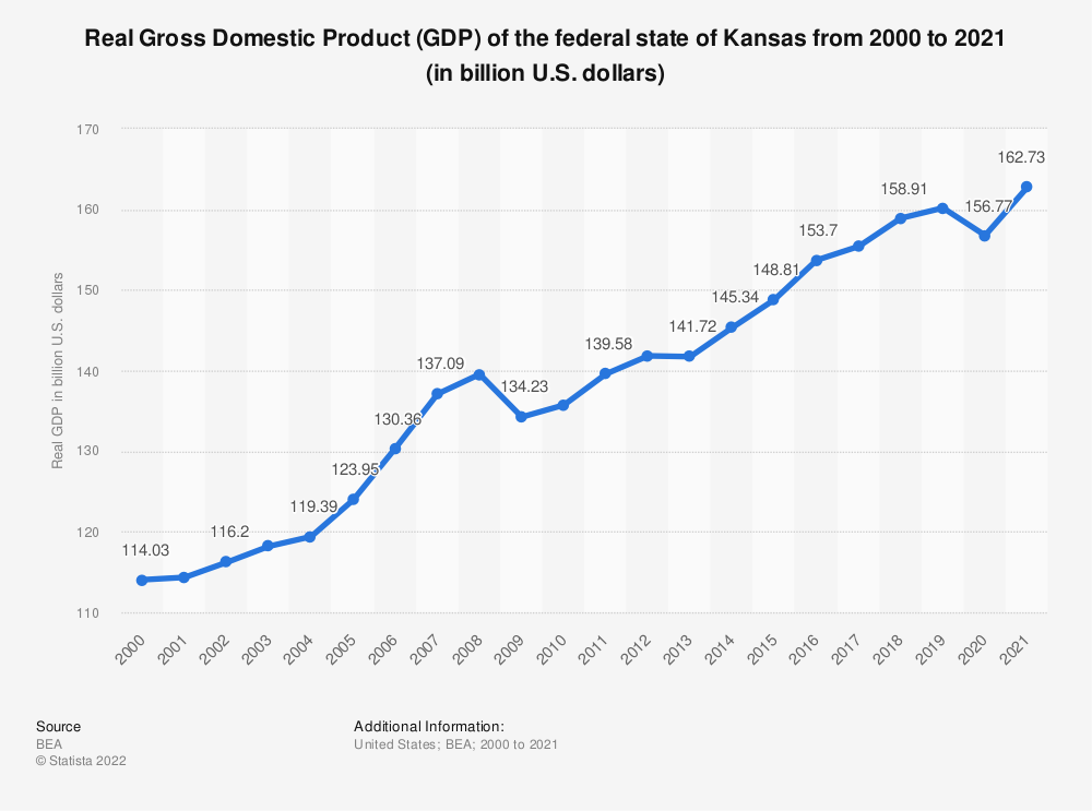 Statistic: Real Gross Domestic Product (GDP) of the federal state of Kansas from 2000 to 2018 (in billion U.S. dollars) | Statista
